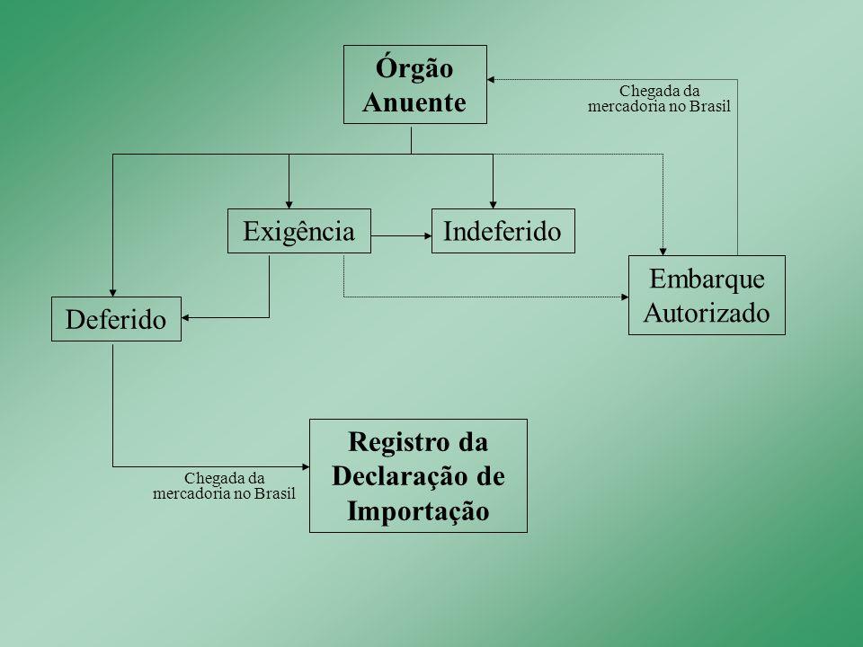 Registro da Declaração de Importação