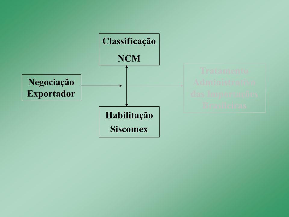 Tratamento Administrativo das Importações Brasileiras