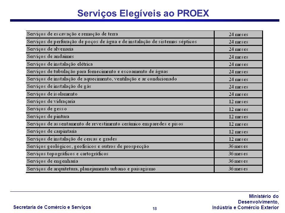 Serviços Elegíveis ao PROEX