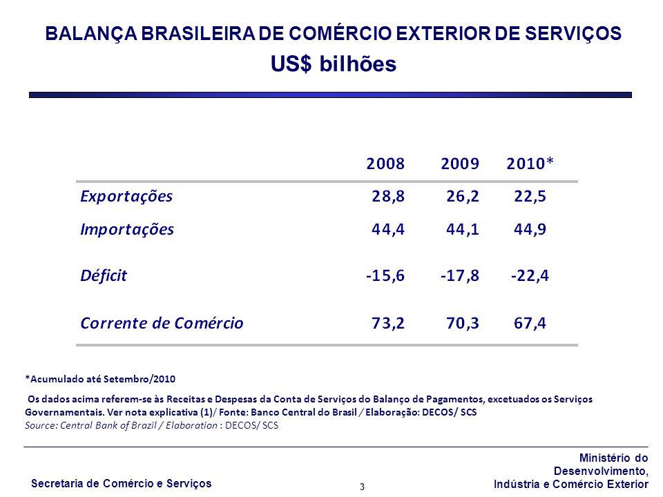 BALANÇA BRASILEIRA DE COMÉRCIO EXTERIOR DE SERVIÇOS