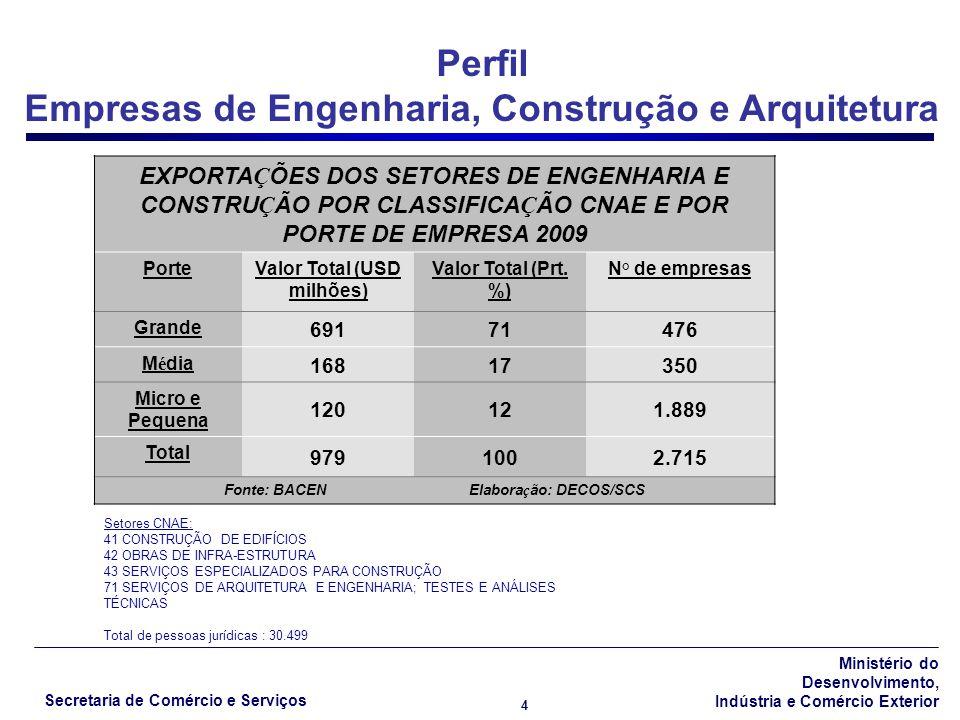 Perfil Empresas de Engenharia, Construção e Arquitetura