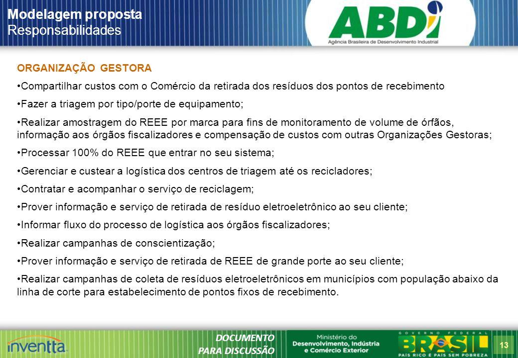 Modelagem proposta Responsabilidades ORGANIZAÇÃO GESTORA