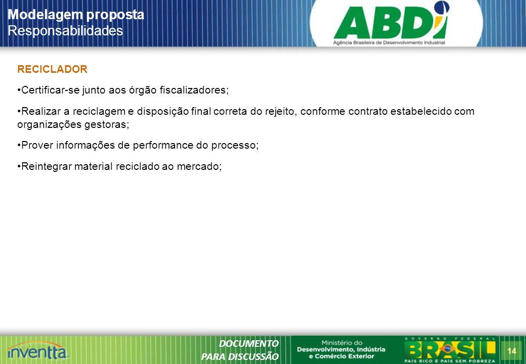 Modelagem proposta Responsabilidades RECICLADOR