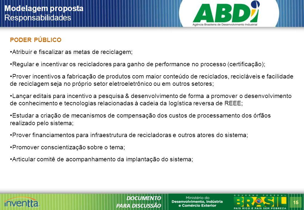 Modelagem proposta Responsabilidades PODER PÚBLICO