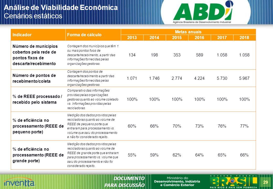 Análise de Viabilidade Econômica Cenários estáticos