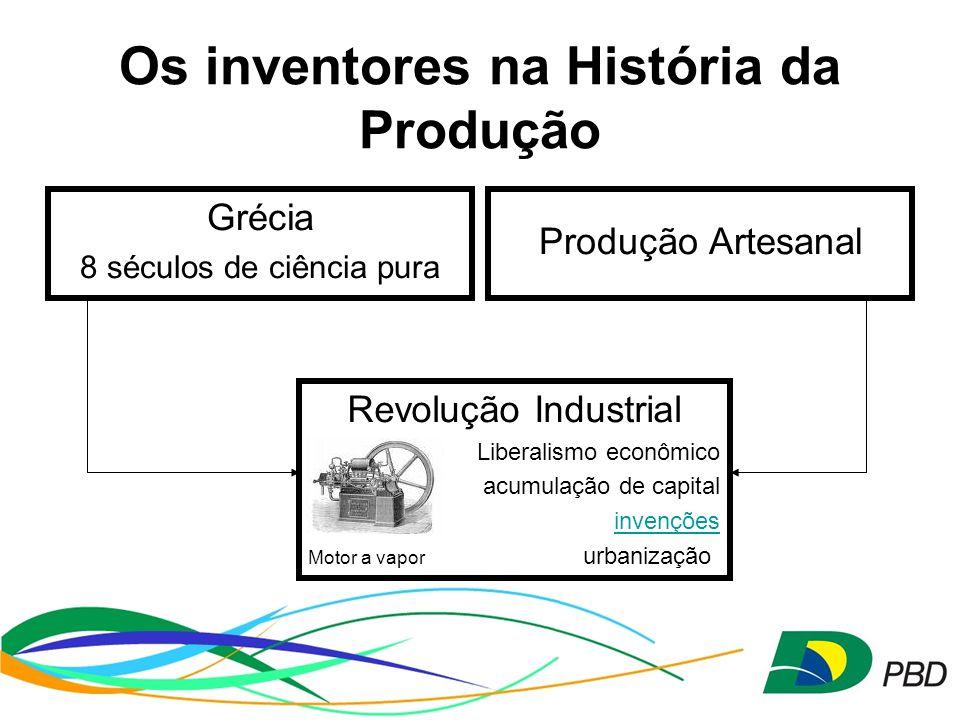 Os inventores na História da Produção
