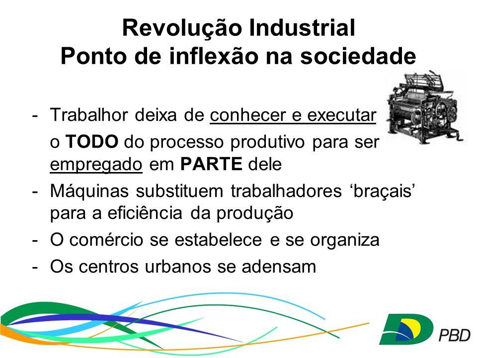 Revolução Industrial Ponto de inflexão na sociedade