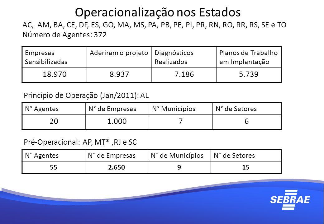 Operacionalização nos Estados