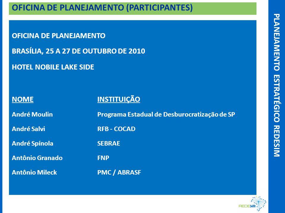 OFICINA DE PLANEJAMENTO (PARTICIPANTES)