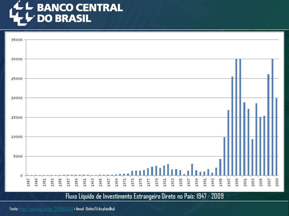 Fluxo Líquido de Investimento Estrangeiro Direto no País: 1947 - 2009