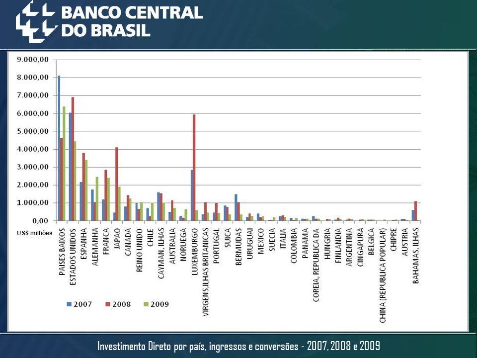 US$ milhões Investimento Direto por país, ingressos e conversões - 2007, 2008 e 2009