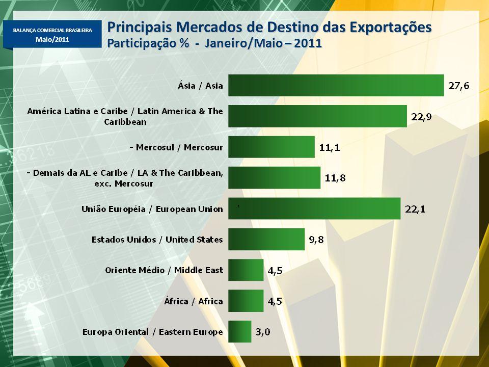 Principais Mercados de Destino das Exportações