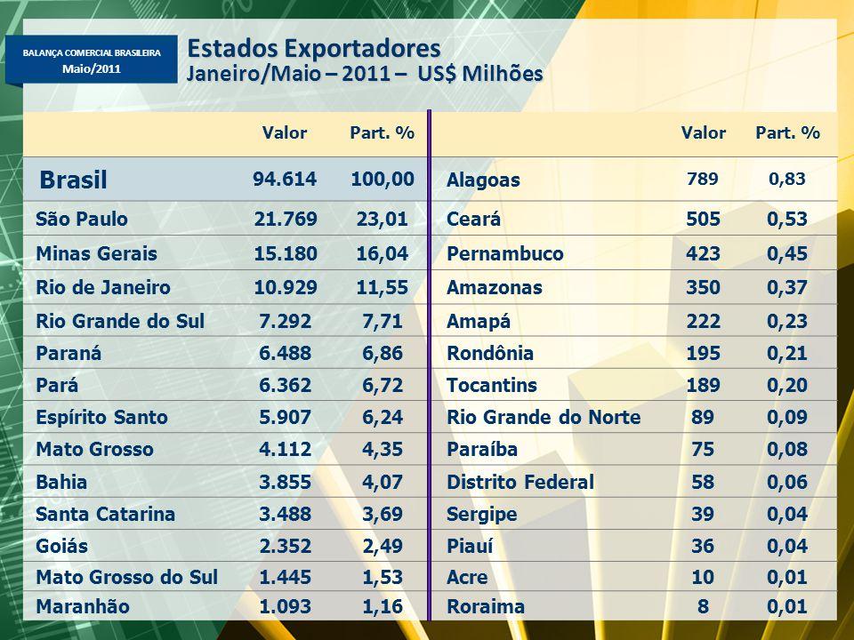 Estados Exportadores Janeiro/Maio – 2011 – US$ Milhões Brasil 94.614