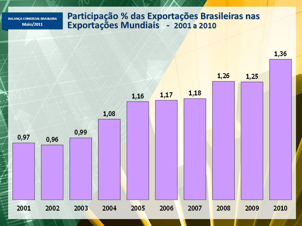 Participação % das Exportações Brasileiras nas Exportações Mundiais - 2001 a 2010