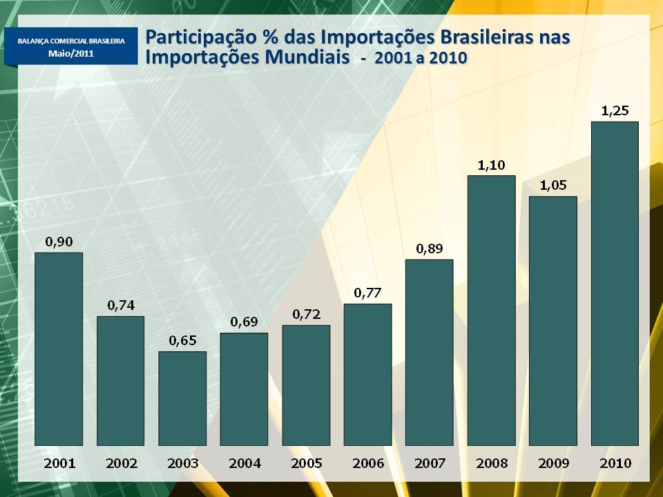 Participação % das Importações Brasileiras nas Importações Mundiais - 2001 a 2010