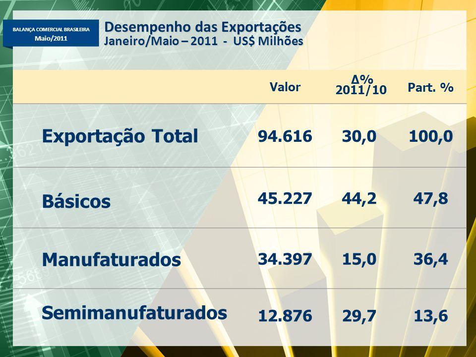 Exportação Total Básicos Manufaturados Semimanufaturados