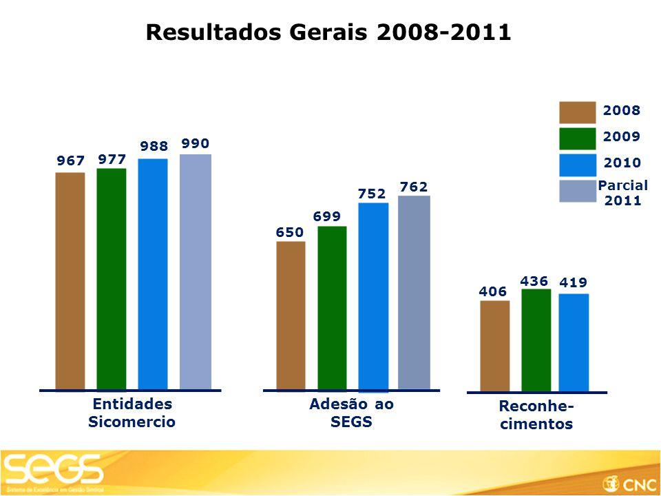Resultados Gerais 2008-2011 Entidades Sicomercio Adesão ao SEGS