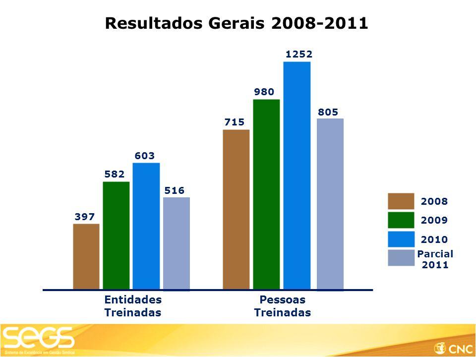 Resultados Gerais 2008-2011 Entidades Treinadas Pessoas Treinadas 1252