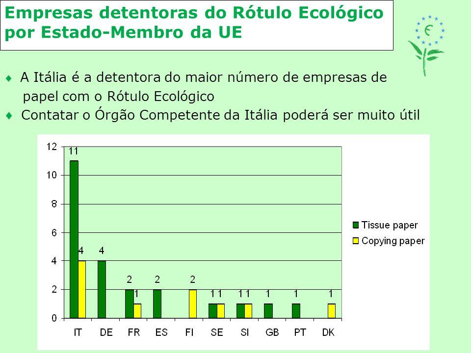 Empresas detentoras do Rótulo Ecológico por Estado-Membro da UE