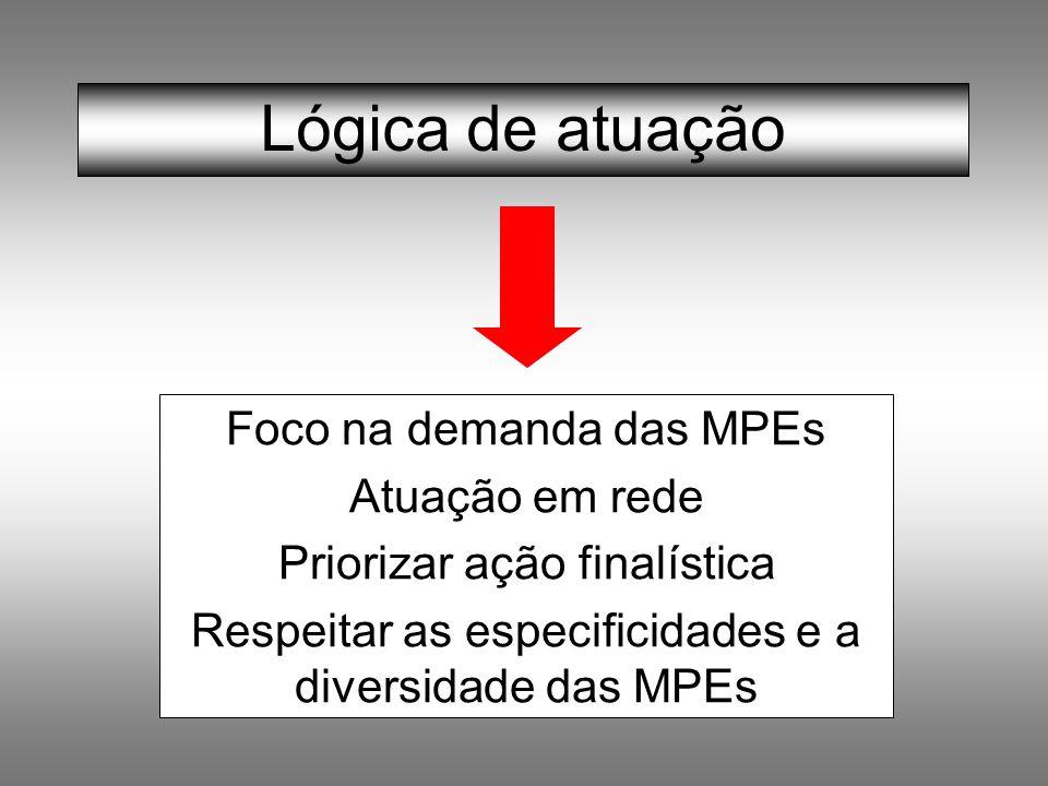 Lógica de atuação Foco na demanda das MPEs Atuação em rede