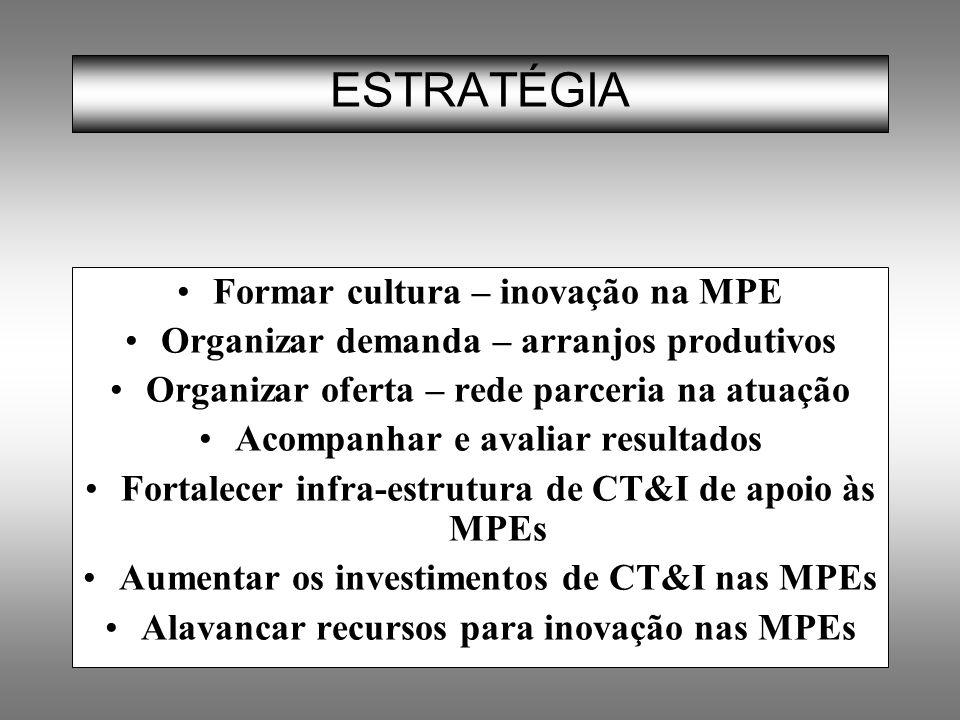 ESTRATÉGIA Formar cultura – inovação na MPE