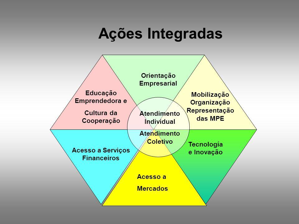 Ações Integradas Orientação Empresarial Educação Emprendedora e