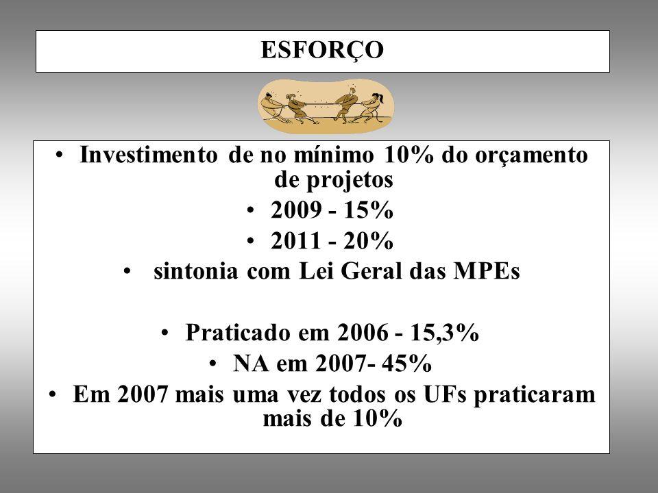 Investimento de no mínimo 10% do orçamento de projetos 2009 - 15%