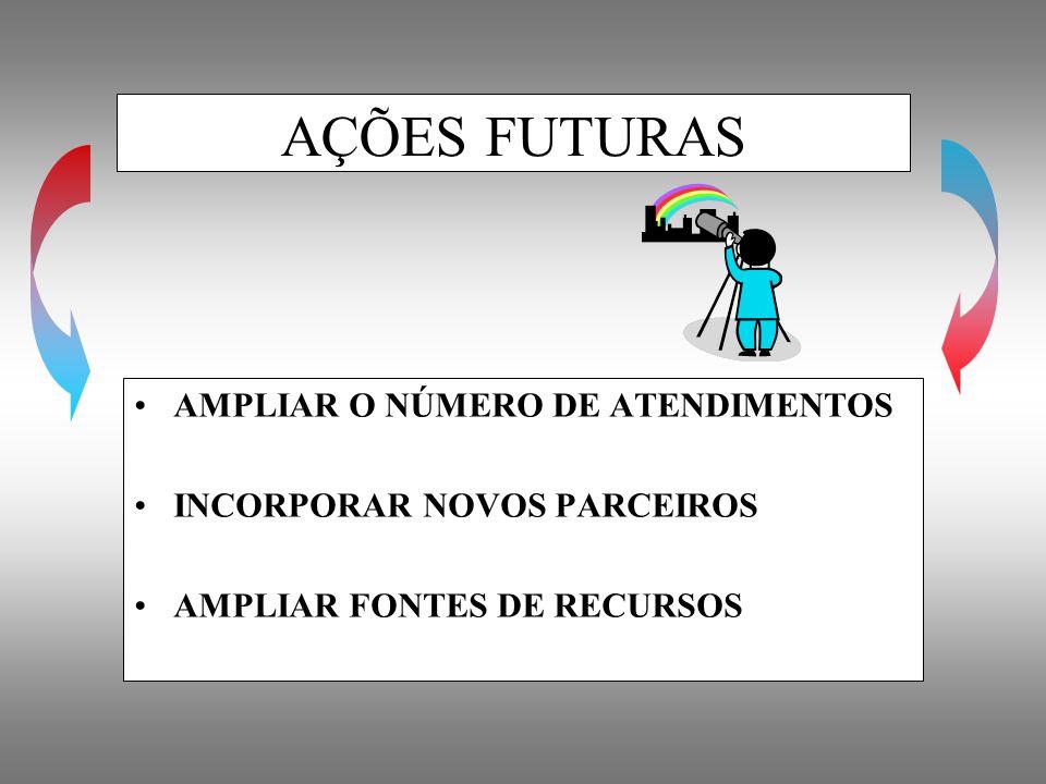 AÇÕES FUTURAS AMPLIAR O NÚMERO DE ATENDIMENTOS