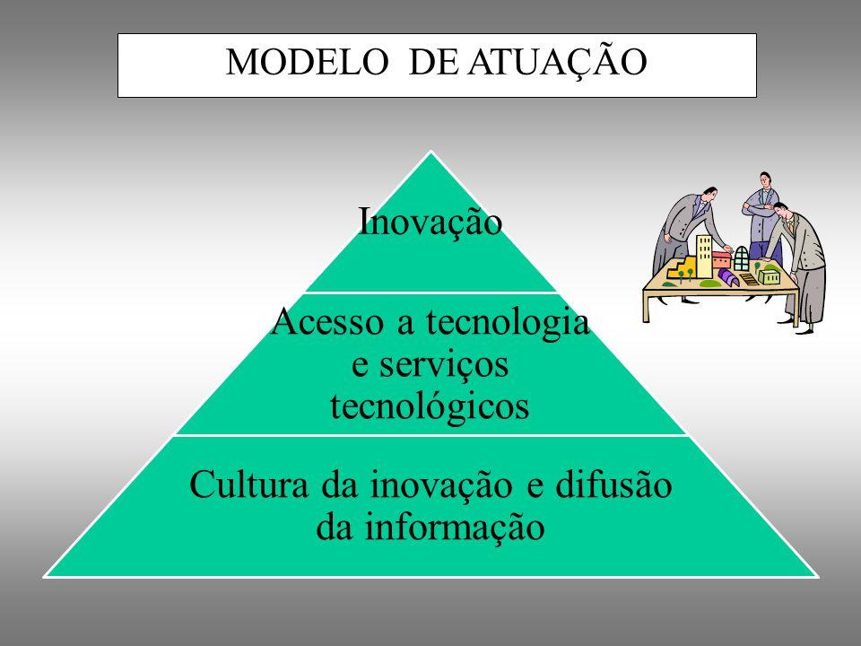 MODELO DE ATUAÇÃO 61 Inovação