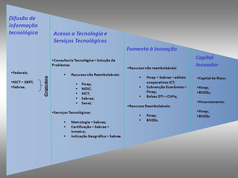 Difusão de informação tecnológica