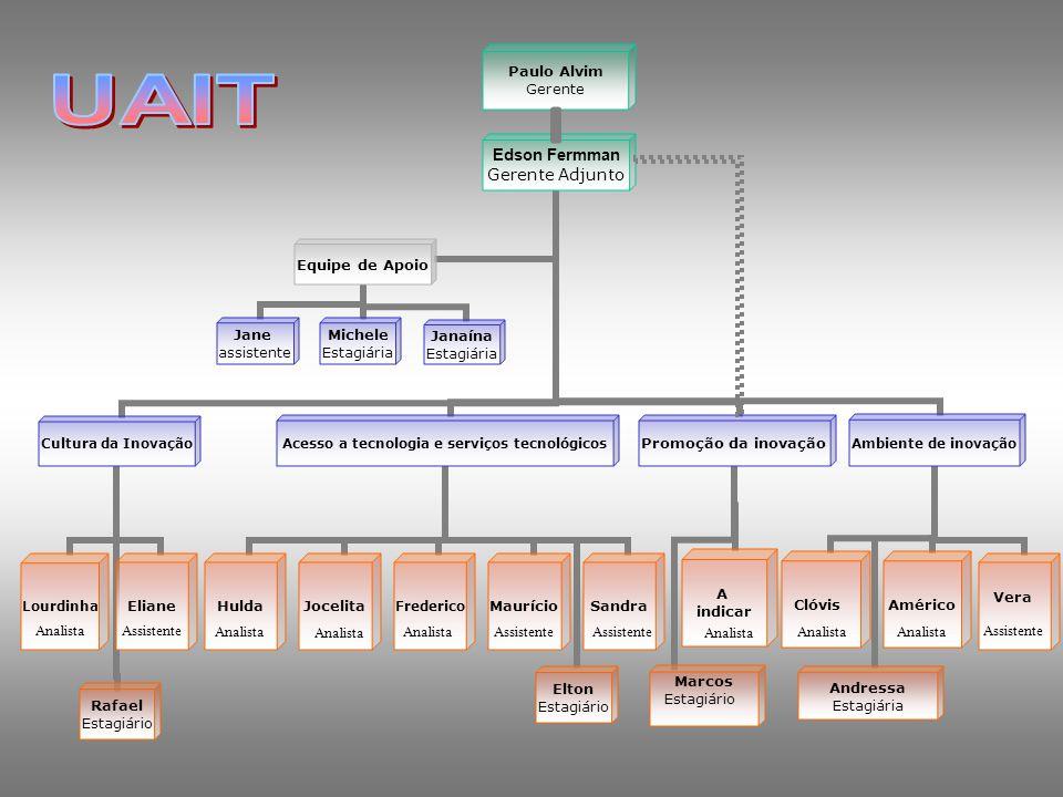 UAIT Analista