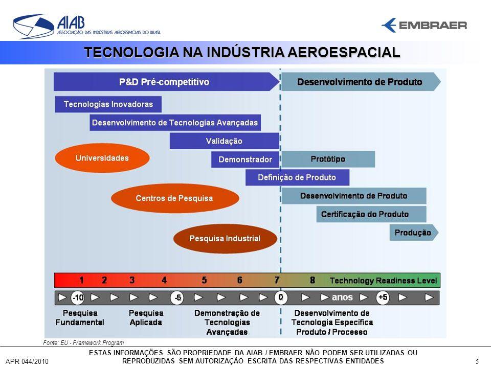 TECNOLOGIA NA INDÚSTRIA AEROESPACIAL