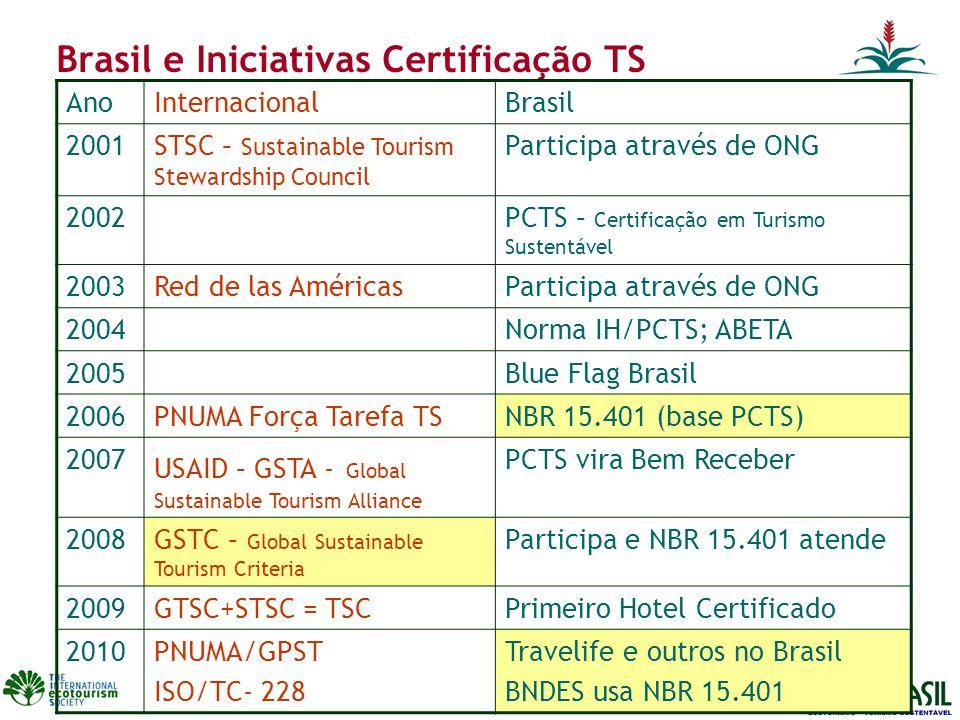 Brasil e Iniciativas Certificação TS