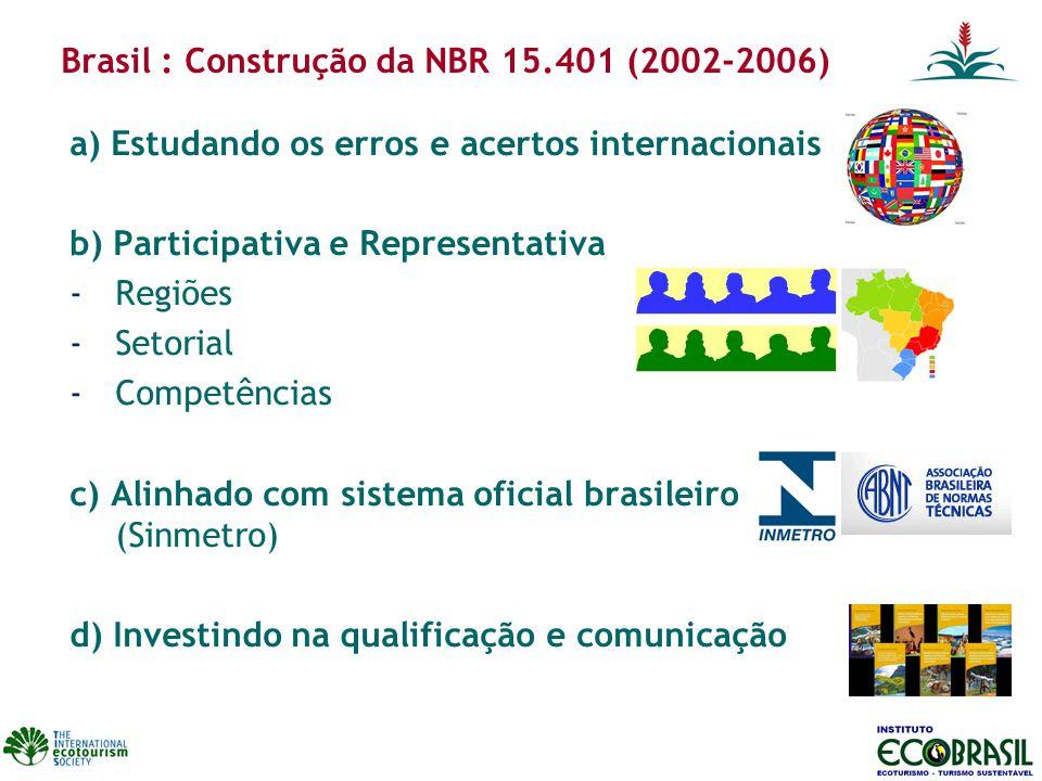 Brasil : Construção da NBR 15.401 (2002-2006)