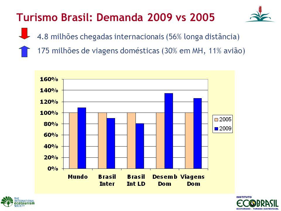 Turismo Brasil: Demanda 2009 vs 2005