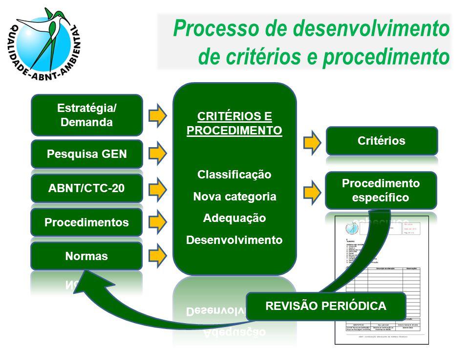 Processo de desenvolvimento de critérios e procedimento