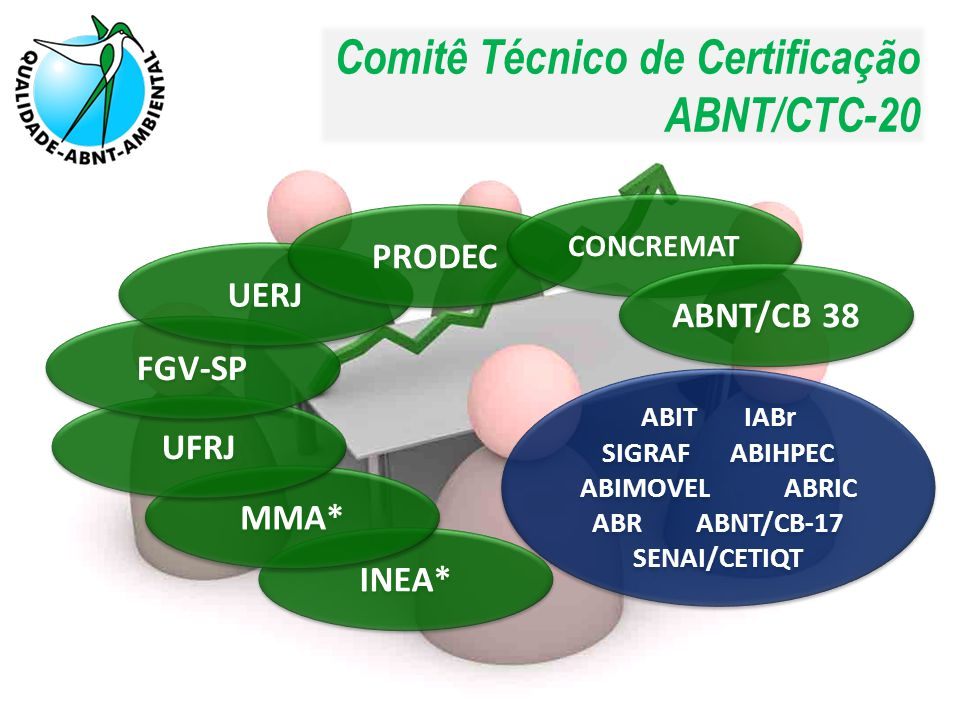 SIGRAF ABIHPEC ABIMOVEL ABRIC ABR ABNT/CB-17