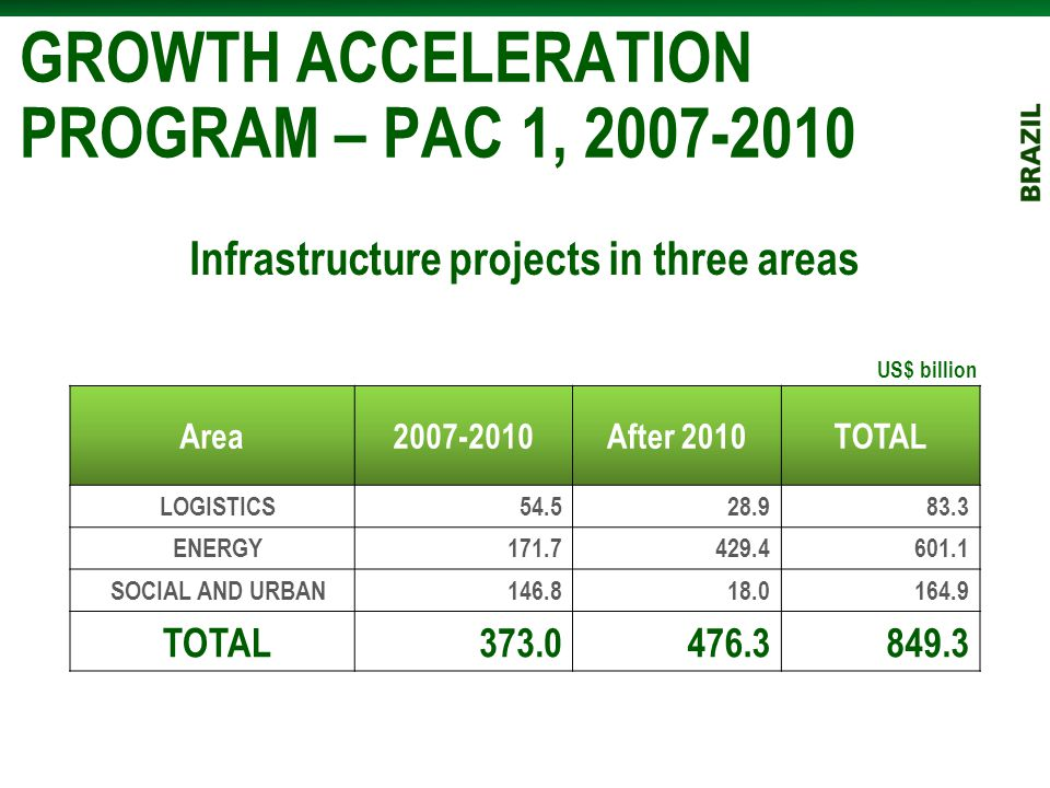 GROWTH ACCELERATION PROGRAM – PAC 1, 2007-2010