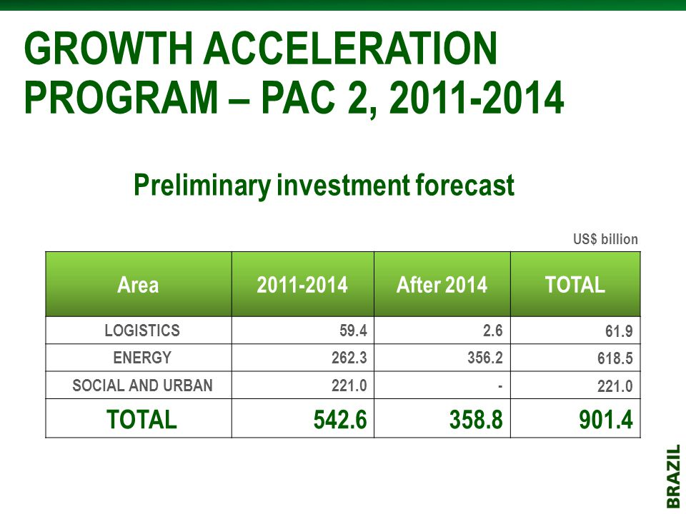 Preliminary investment forecast