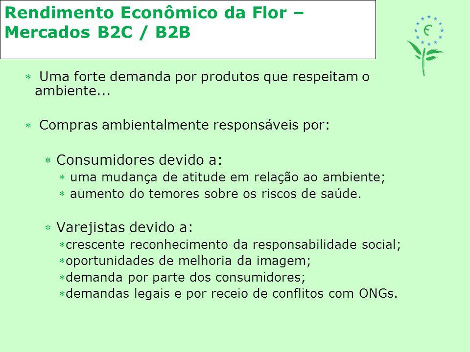Rendimento Econômico da Flor – Mercados B2C / B2B