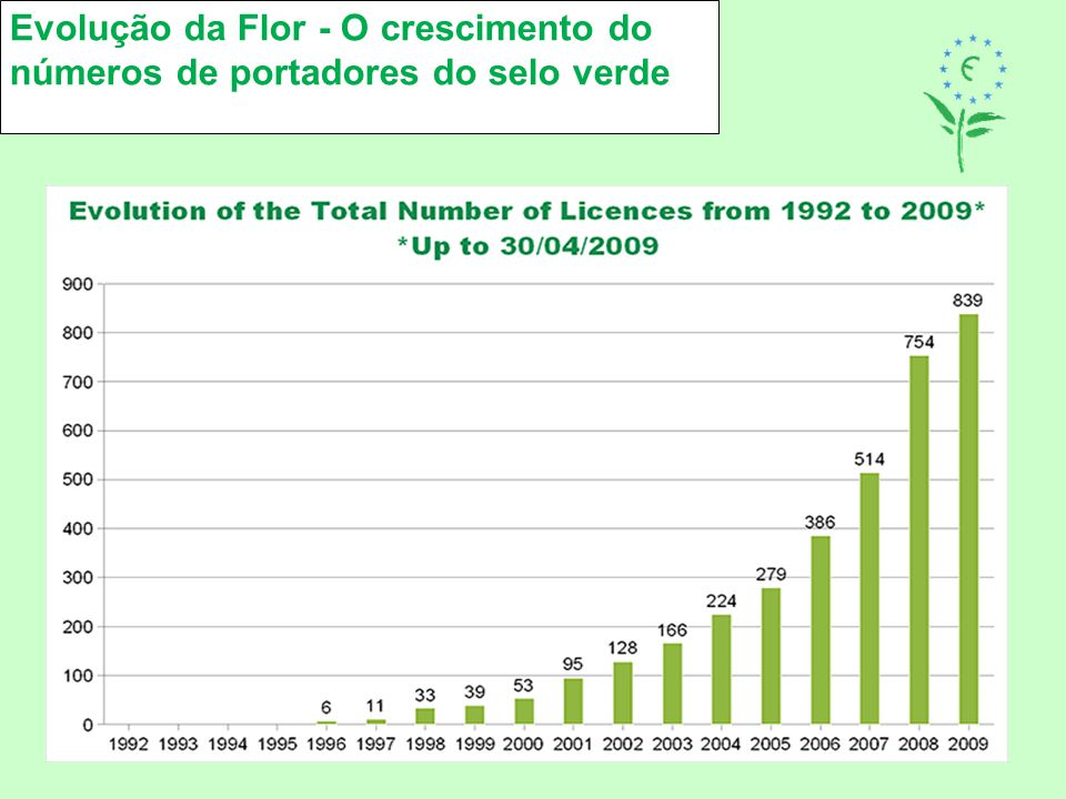 Evolução da Flor - O crescimento do números de portadores do selo verde