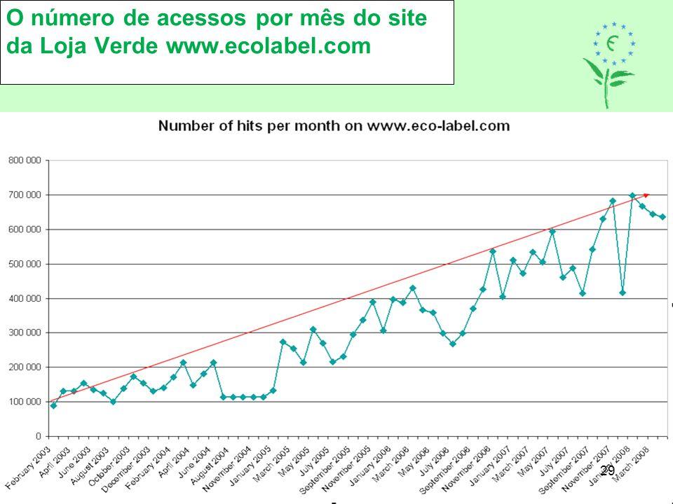 O número de acessos por mês do site da Loja Verde www.ecolabel.com
