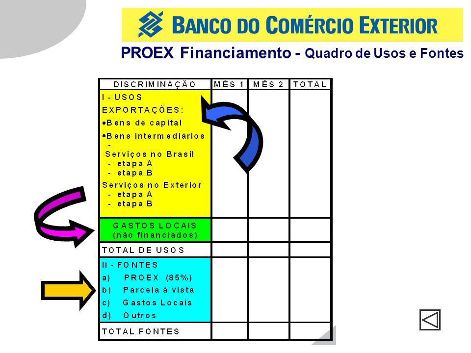 PROEX Financiamento - Quadro de Usos e Fontes
