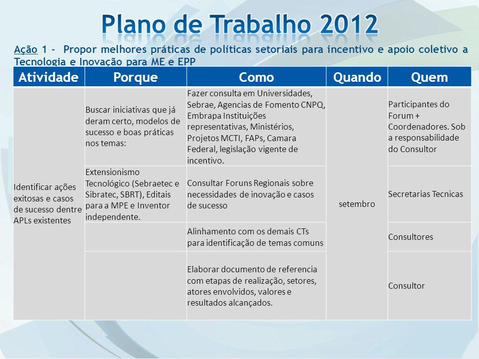 Plano de Trabalho 2012 Atividade Porque Como Quando Quem