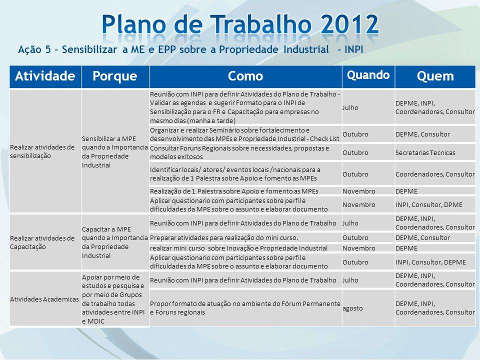 Plano de Trabalho 2012 Atividade Porque Como Quem Quando