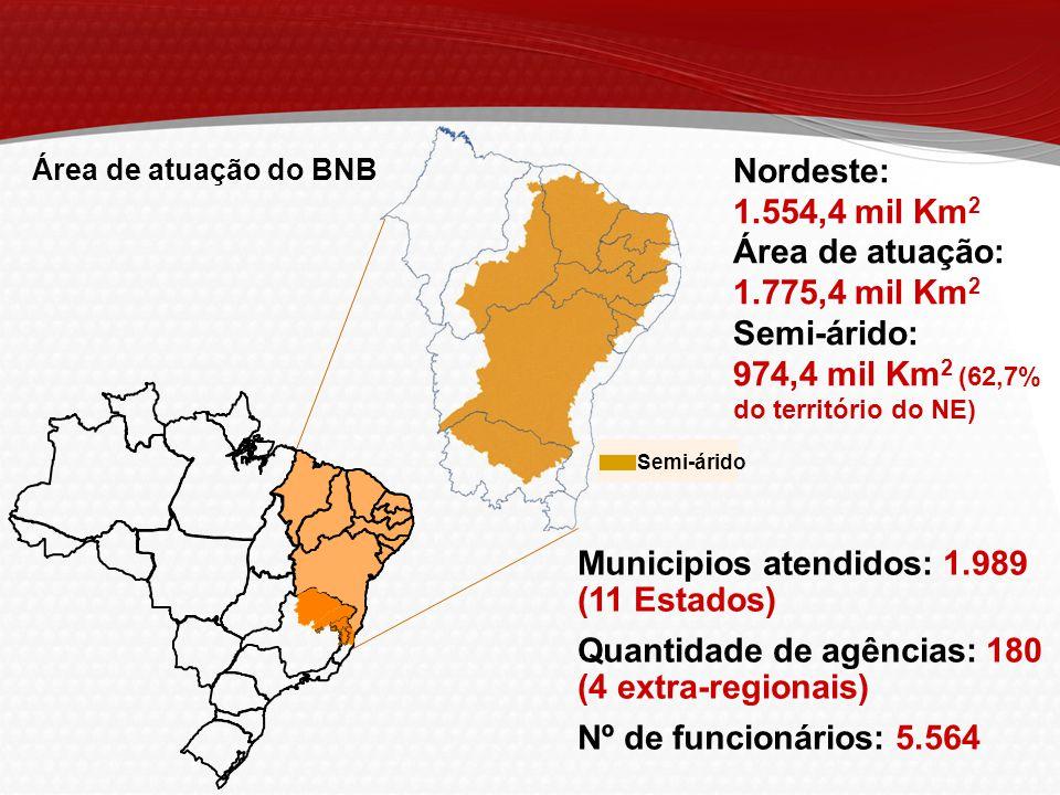 974,4 mil Km2 (62,7% do território do NE)