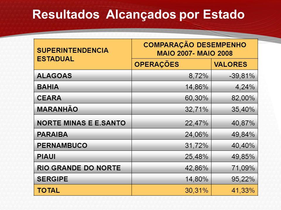 Resultados Alcançados por Estado COMPARAÇÃO DESEMPENHO