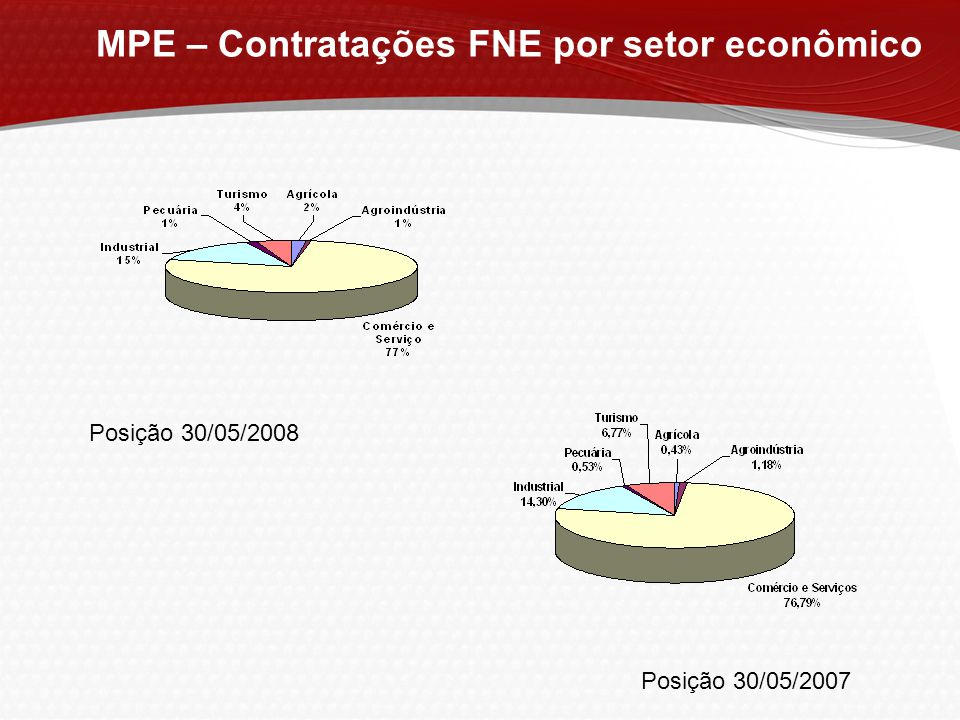 MPE – Contratações FNE por setor econômico