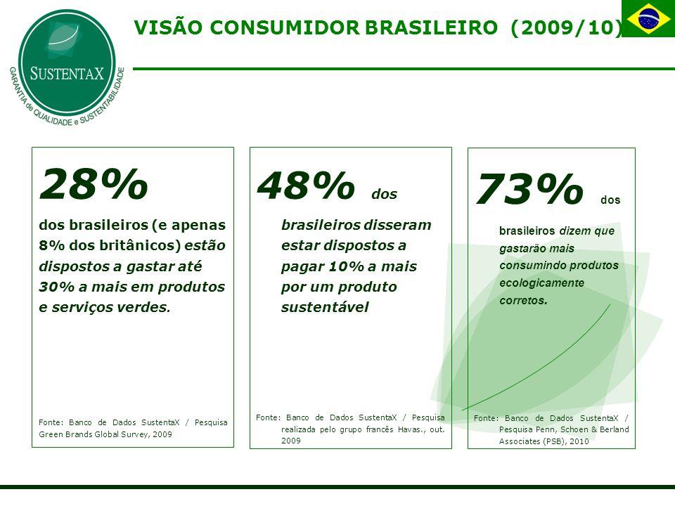 VISÃO CONSUMIDOR BRASILEIRO (2009/10)