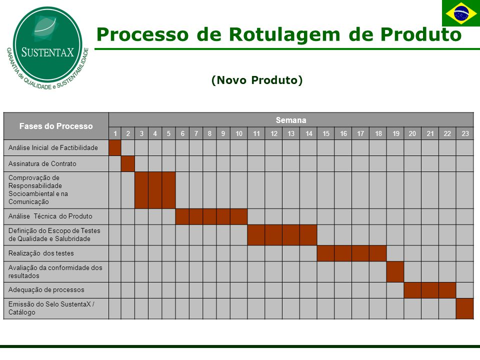 Processo de Rotulagem de Produto